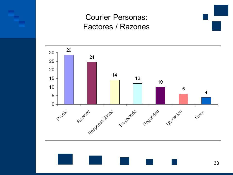 38 Courier Personas: Factores / Razones
