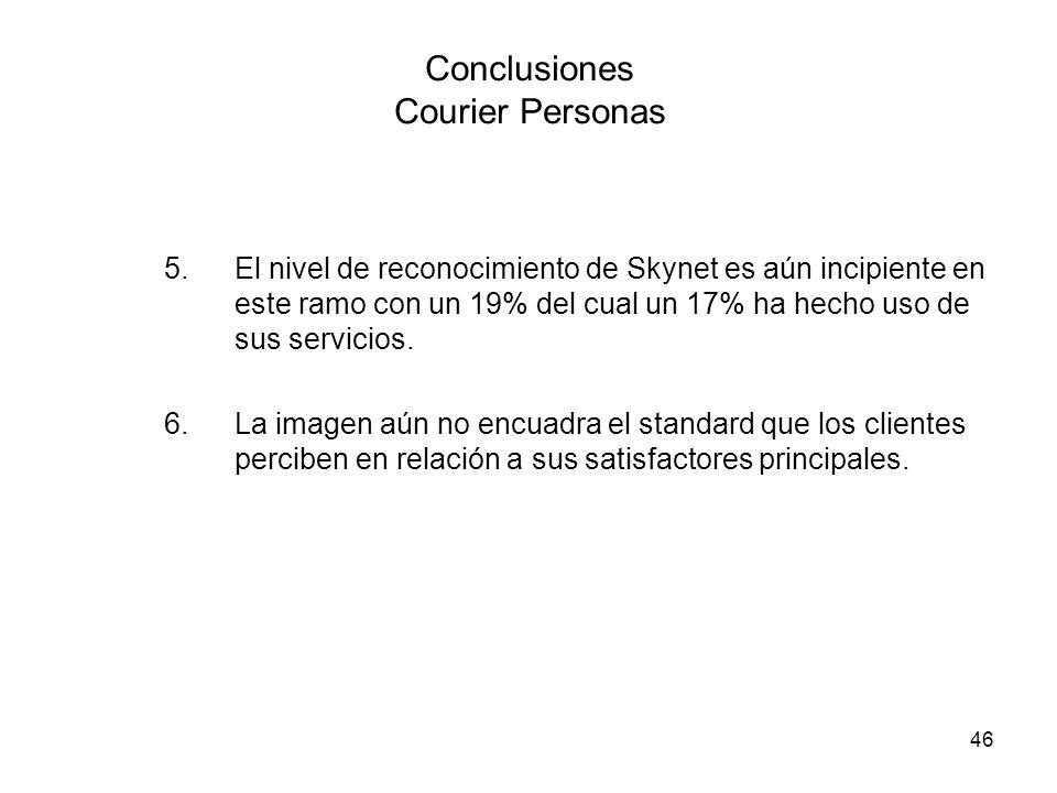 46 Conclusiones Courier Personas 5.El nivel de reconocimiento de Skynet es aún incipiente en este ramo con un 19% del cual un 17% ha hecho uso de sus servicios.