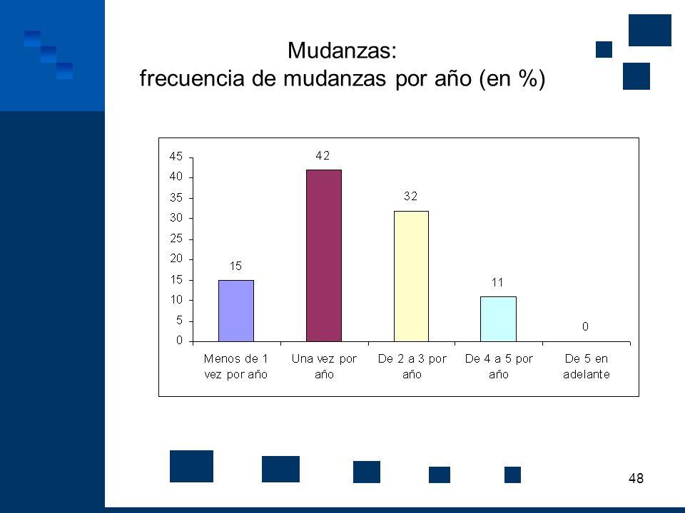 48 Mudanzas: frecuencia de mudanzas por año (en %)
