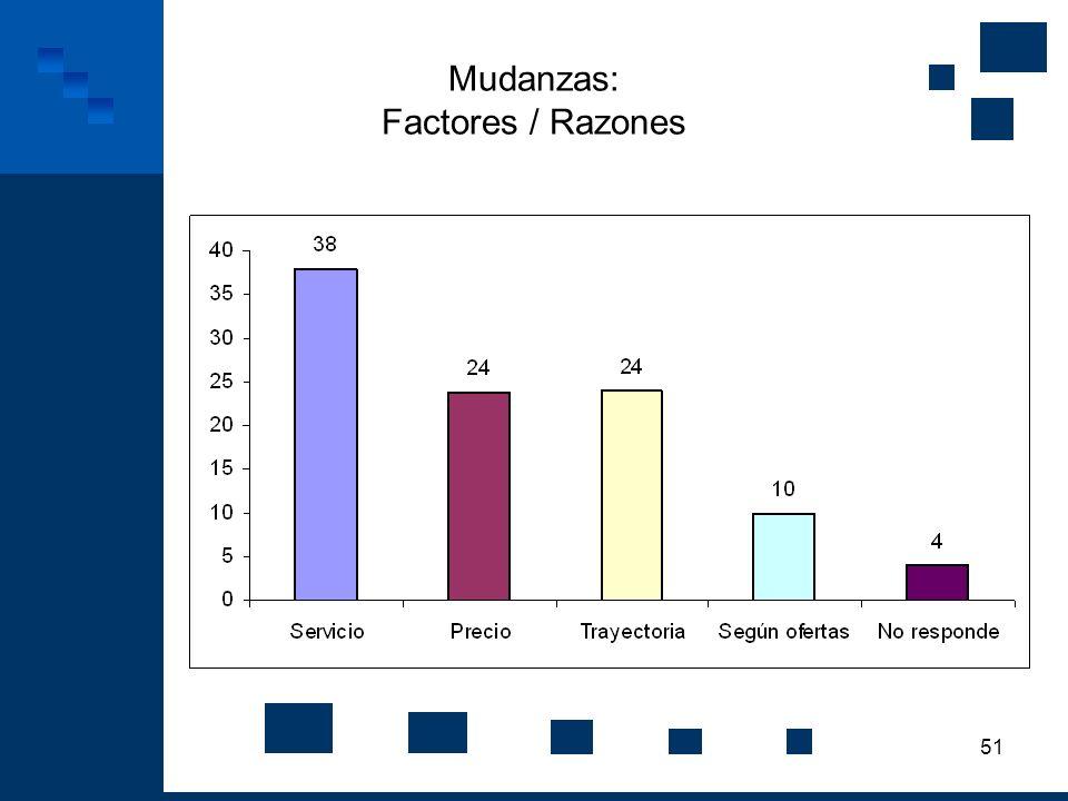 51 Mudanzas: Factores / Razones
