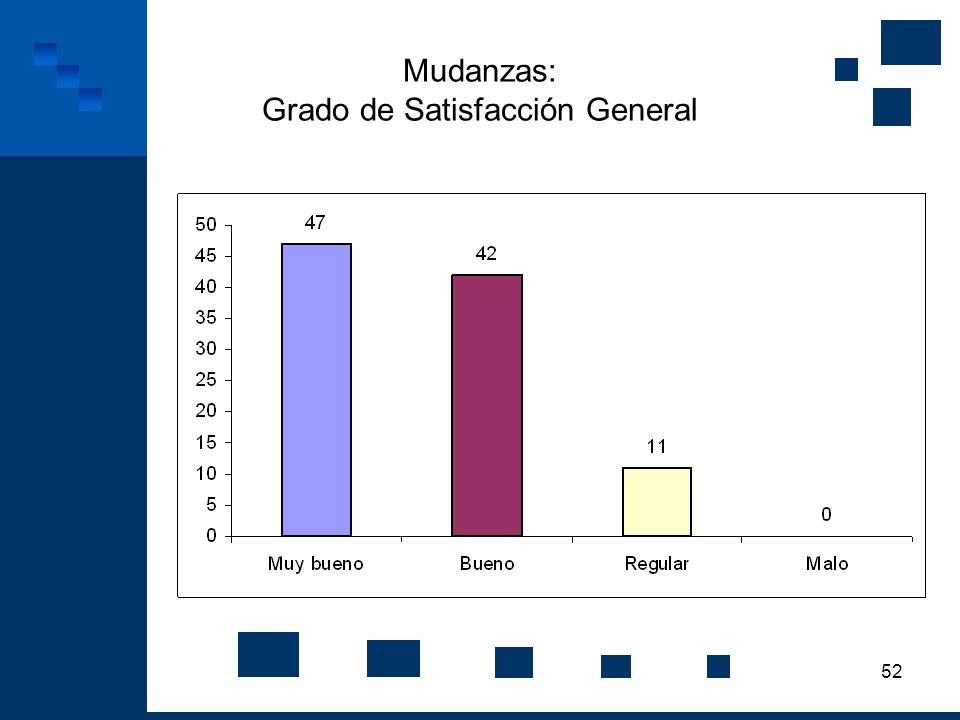 52 Mudanzas: Grado de Satisfacción General