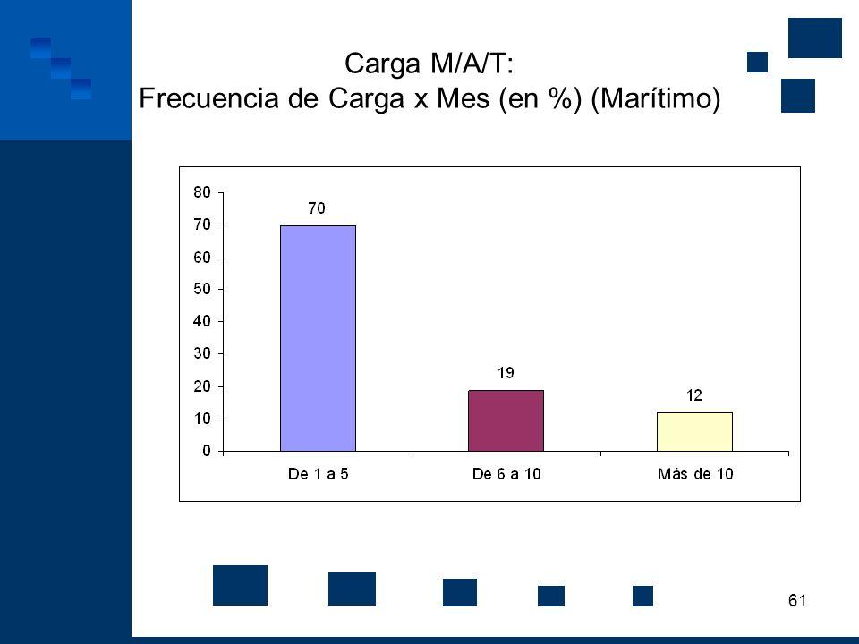 61 Carga M/A/T: Frecuencia de Carga x Mes (en %) (Marítimo)