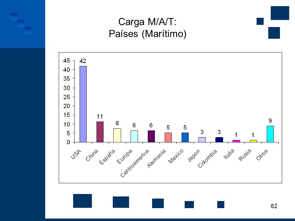 62 Carga M/A/T: Países (Marítimo)