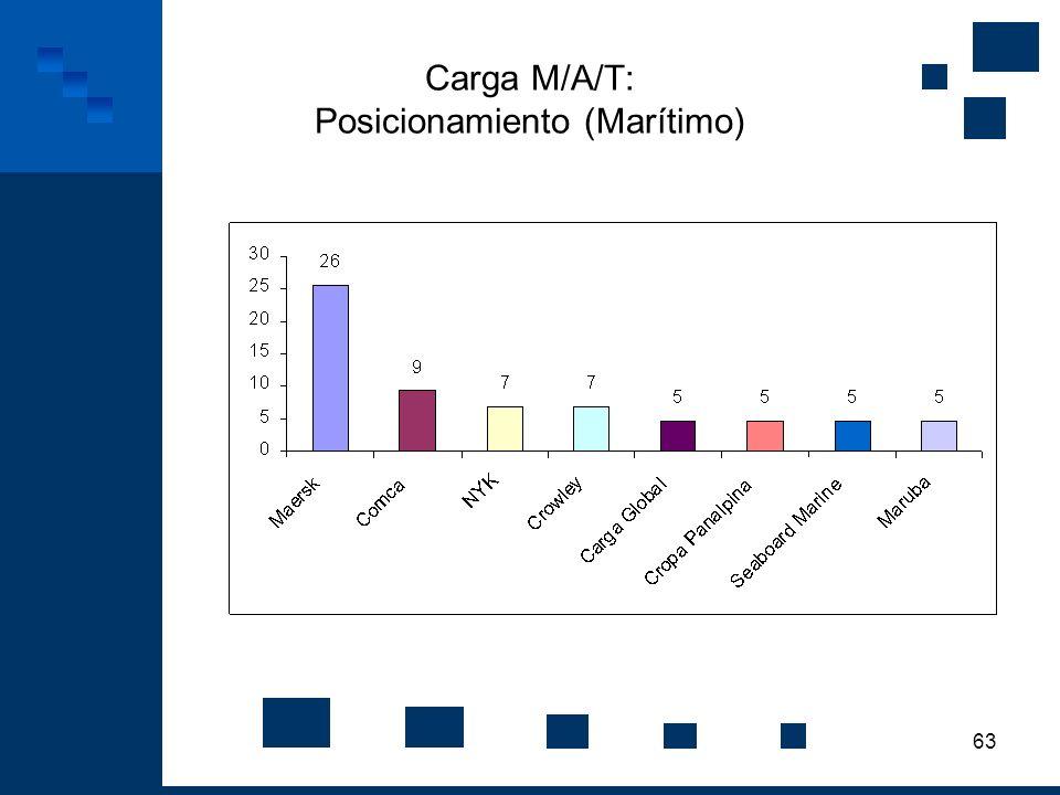 63 Carga M/A/T: Posicionamiento (Marítimo)