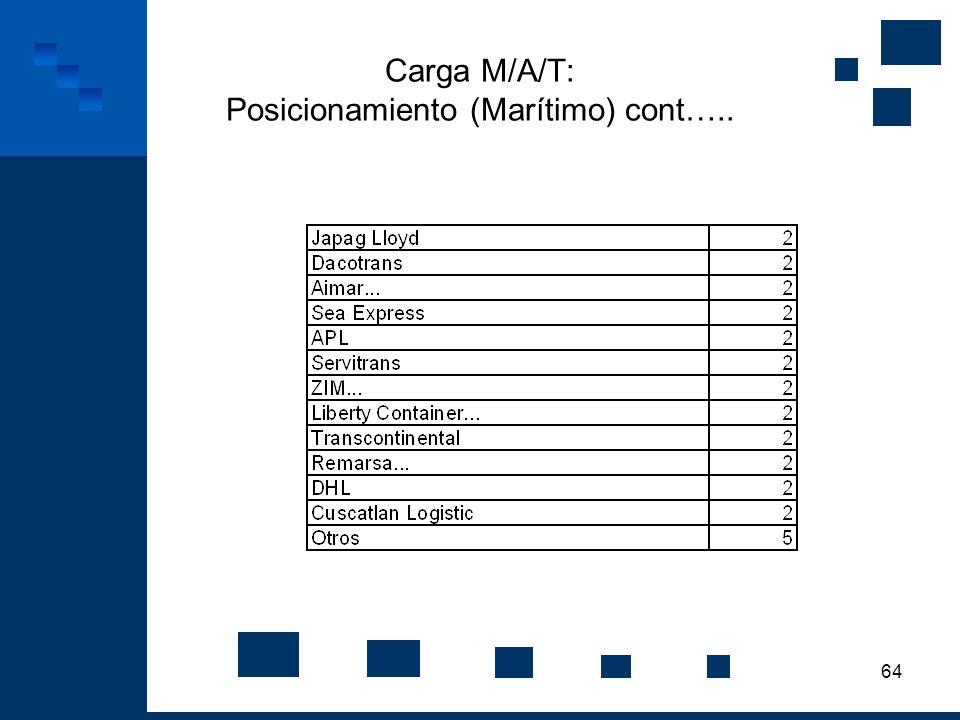 64 Carga M/A/T: Posicionamiento (Marítimo) cont…..