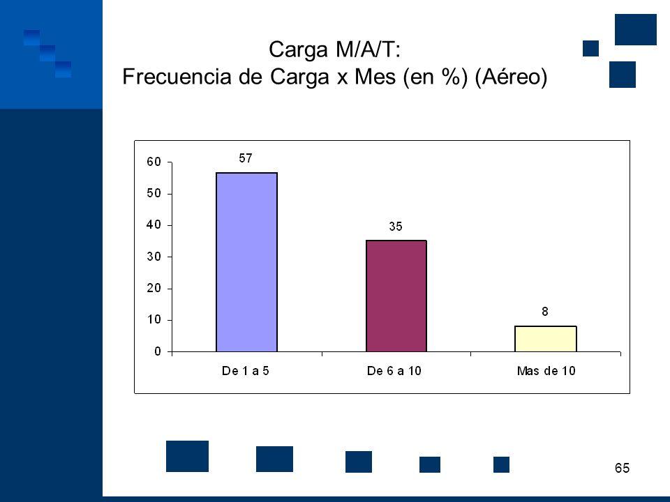 65 Carga M/A/T: Frecuencia de Carga x Mes (en %) (Aéreo)