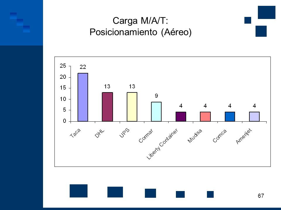 67 Carga M/A/T: Posicionamiento (Aéreo)