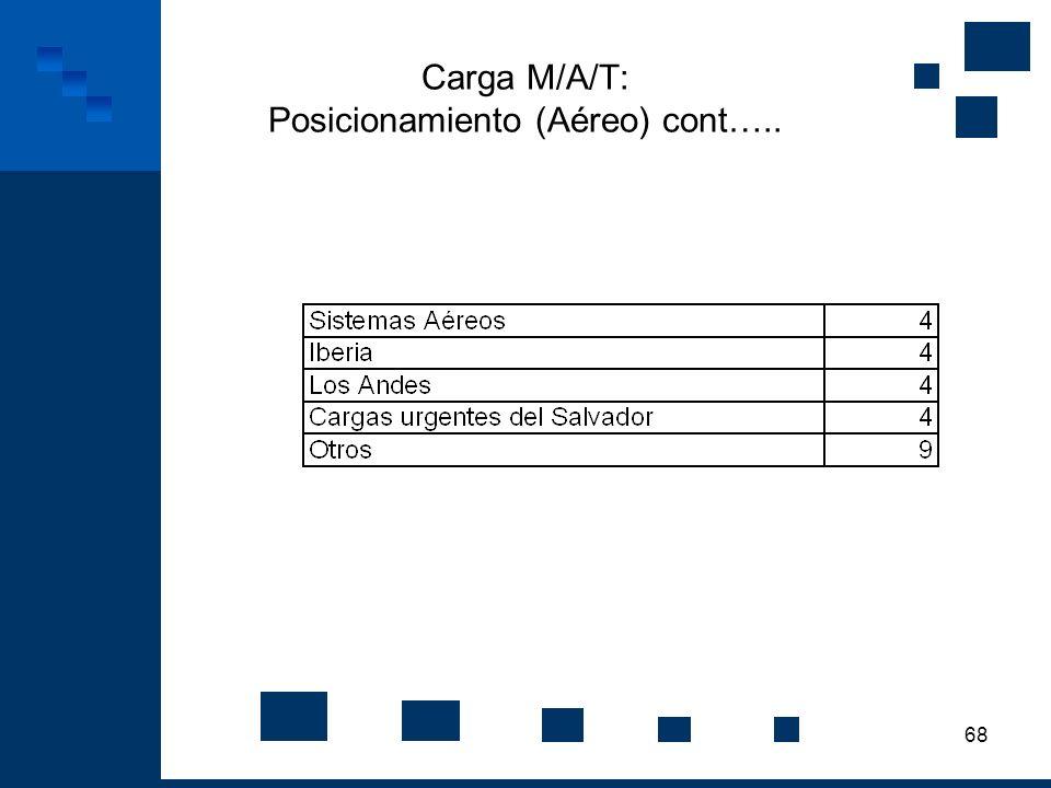 68 Carga M/A/T: Posicionamiento (Aéreo) cont…..