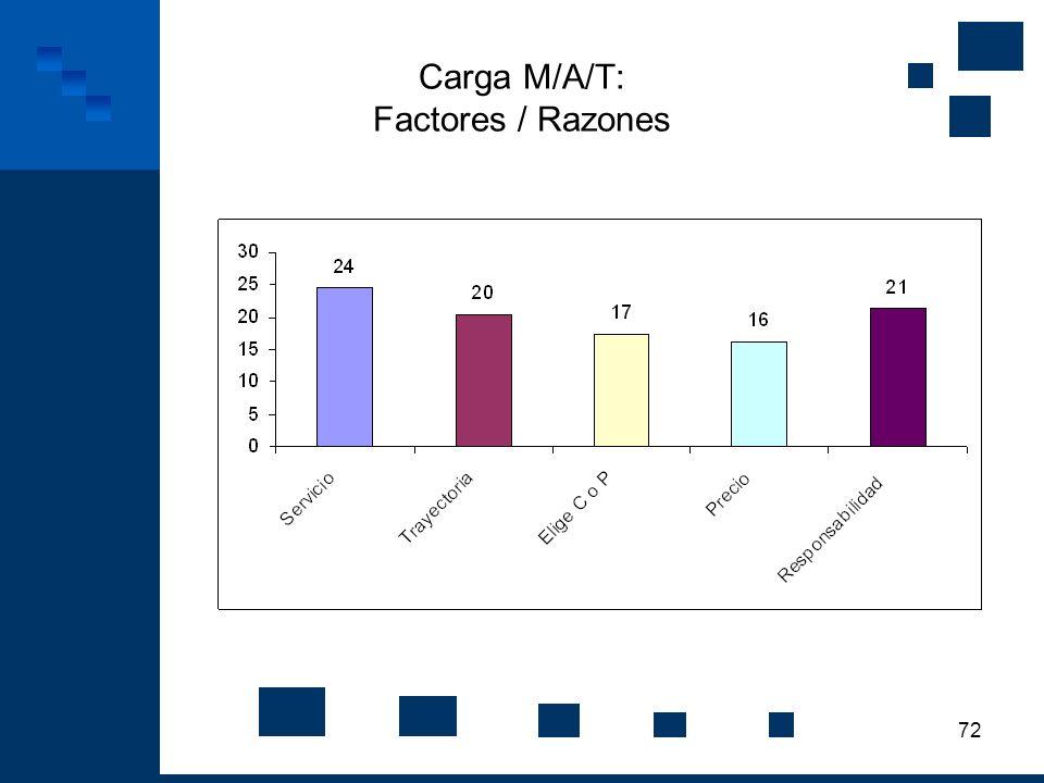 72 Carga M/A/T: Factores / Razones