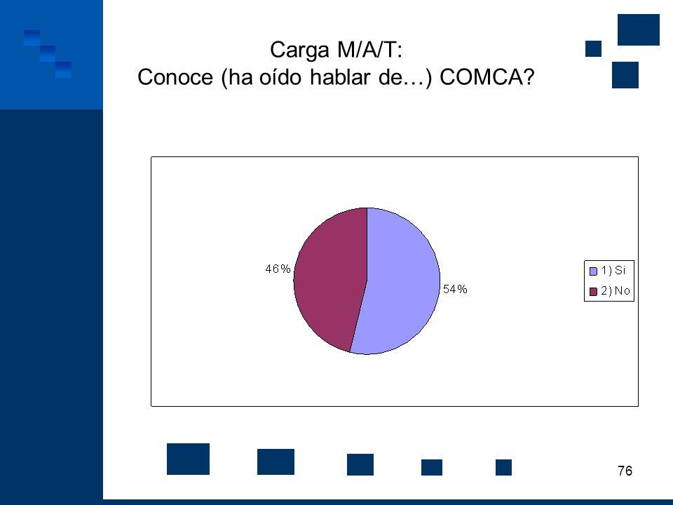 76 Carga M/A/T: Conoce (ha oído hablar de…) COMCA?
