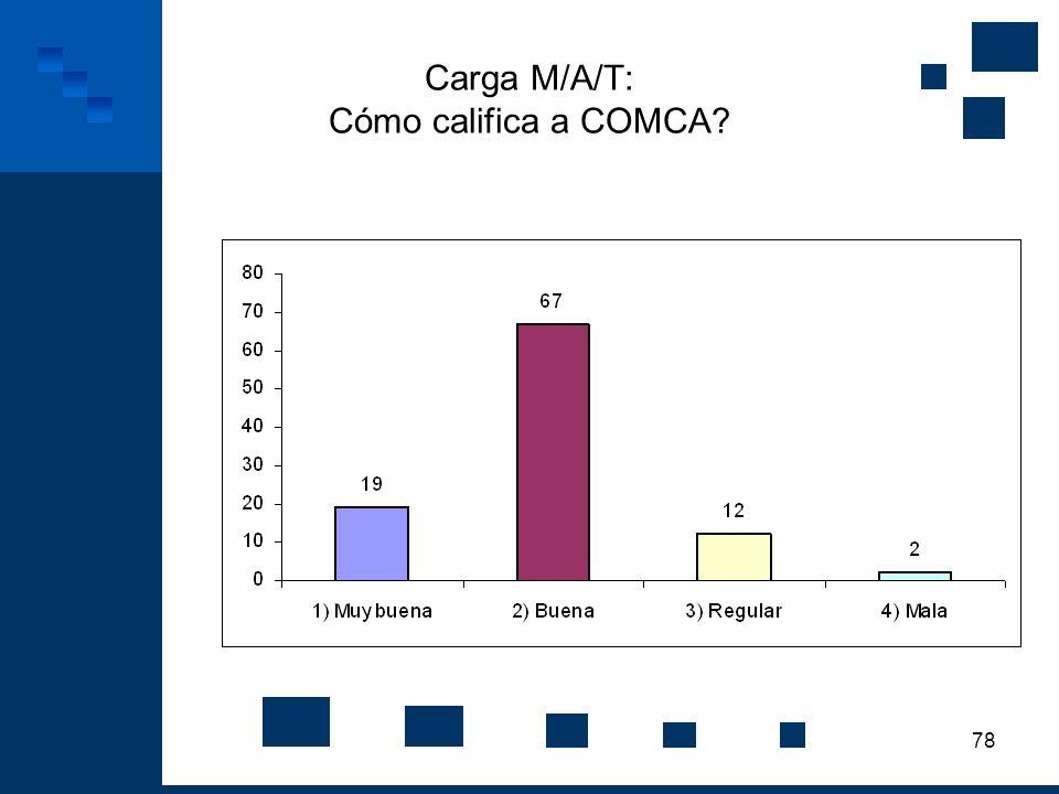 78 Carga M/A/T: Cómo califica a COMCA?
