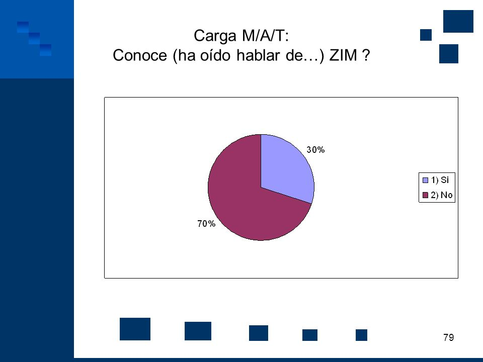 79 Carga M/A/T: Conoce (ha oído hablar de…) ZIM ?