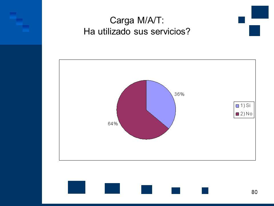 80 Carga M/A/T: Ha utilizado sus servicios?