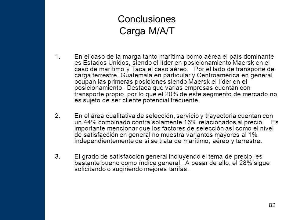 82 Conclusiones Carga M/A/T 1.En el caso de la marga tanto marítima como aérea el páís dominante es Estados Unidos, siendo el líder en posicionamiento Maersk en el caso de marítimo y Taca el caso aéreo.