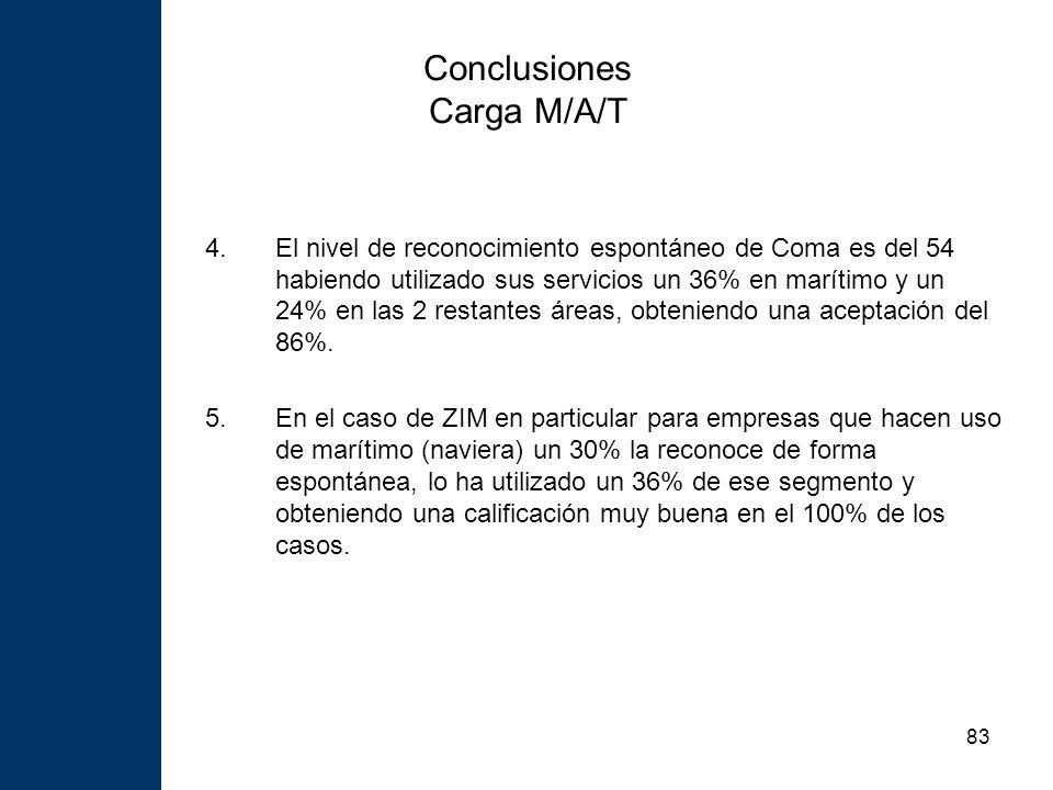 83 Conclusiones Carga M/A/T 4.El nivel de reconocimiento espontáneo de Coma es del 54 habiendo utilizado sus servicios un 36% en marítimo y un 24% en las 2 restantes áreas, obteniendo una aceptación del 86%.