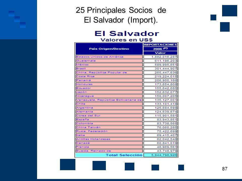 87 25 Principales Socios de El Salvador (Import).