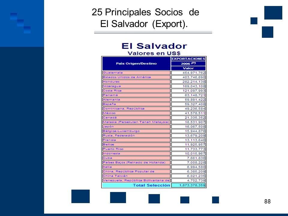 88 25 Principales Socios de El Salvador (Export).