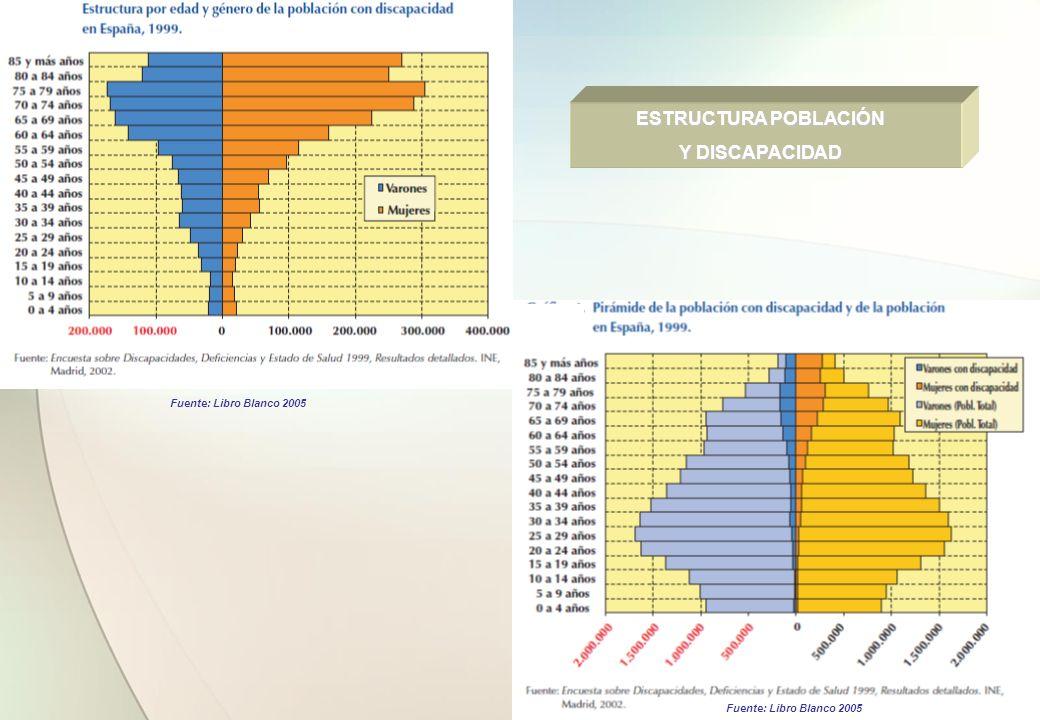 ESTRUCTURA POBLACIÓN Y DISCAPACIDAD Fuente: Libro Blanco 2005