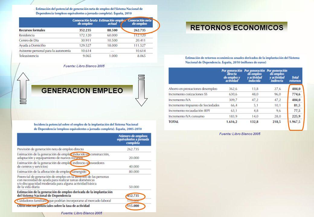 Compromiso financiero para planes o programas sociales y distribución CCAA.