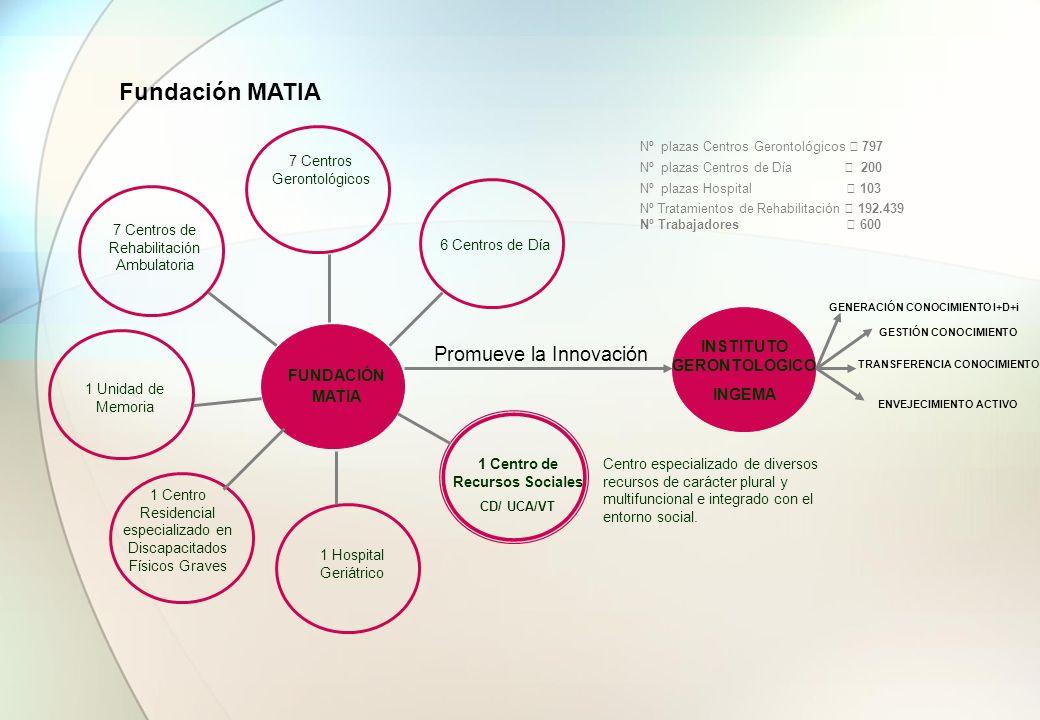 Fundación MATIA Promueve la Innovación Nº plazas Centros Gerontológicos 797 Nº plazas Centros de Día 200 Nº plazas Hospital 103 Nº Tratamientos de Reh
