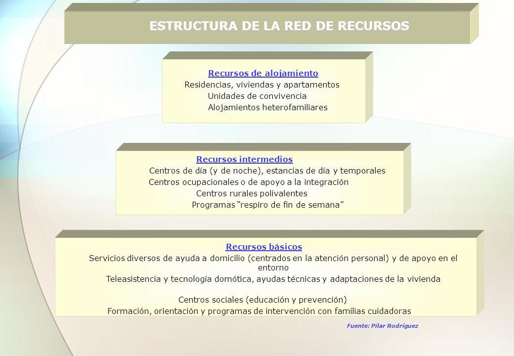 SERVICIOS SOCIALES ESPECIALIZADOS PARA PERSONAS CON DISCAPACIDAD SERVICIOS SOCIALES ESPECIALIZADOS CENTROS BASE CENTROS OCUPACIONALES CENTROS DE DIA CENTROS RESIDENCIALES ESTANCIAS TEMPORALES RESIDENCIAS CENTROS RECUPERACIÓN MIUSVALIDOS FISICOS CRMF CENTROS ATENCION MINUSVALIDOS FISICOS CAMF CENTRO E.