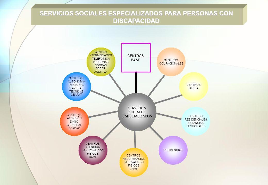 SERVICIOS SOCIALES ESPECIALIZADOS PARA PERSONAS CON DISCAPACIDAD SERVICIOS SOCIALES ESPECIALIZADOS CENTROS BASE CENTROS OCUPACIONALES CENTROS DE DIA C