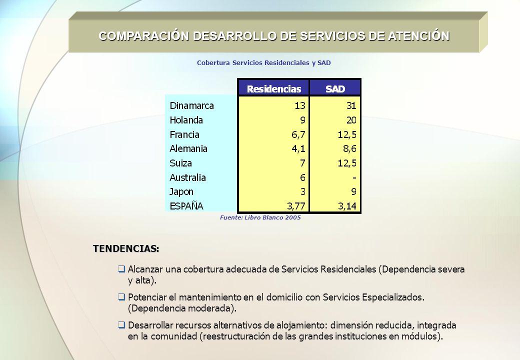 COMPARACI Ó N DESARROLLO DE SERVICIOS DE ATENCI Ó N Cobertura Servicios Residenciales y SAD Fuente: Libro Blanco 2005 TENDENCIAS: Alcanzar una cobertu
