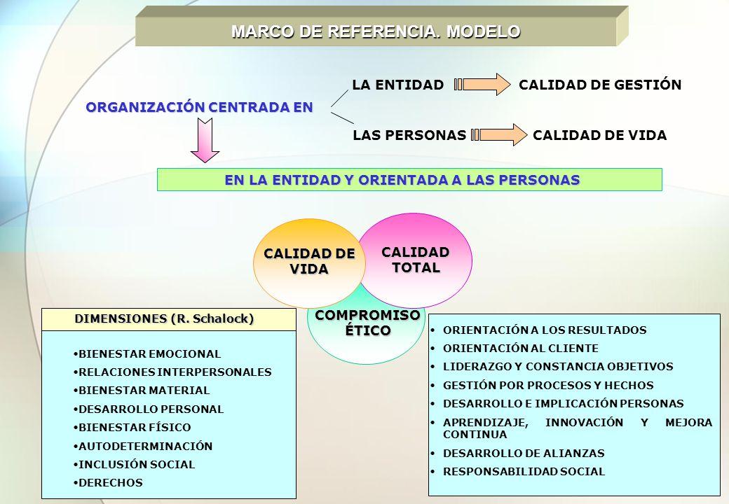 CALIDAD DE VIDA COMPROMISO ÉTICO CALIDAD TOTAL DIMENSIONES (R. Schalock) BIENESTAR EMOCIONAL RELACIONES INTERPERSONALES BIENESTAR MATERIAL DESARROLLO