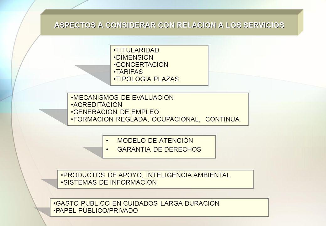 ASPECTOS A CONSIDERAR CON RELACION A LOS SERVICIOS MODELO DE ATENCIÓN GARANTIA DE DERECHOS TITULARIDAD DIMENSION CONCERTACION TARIFAS TIPOLOGIA PLAZAS
