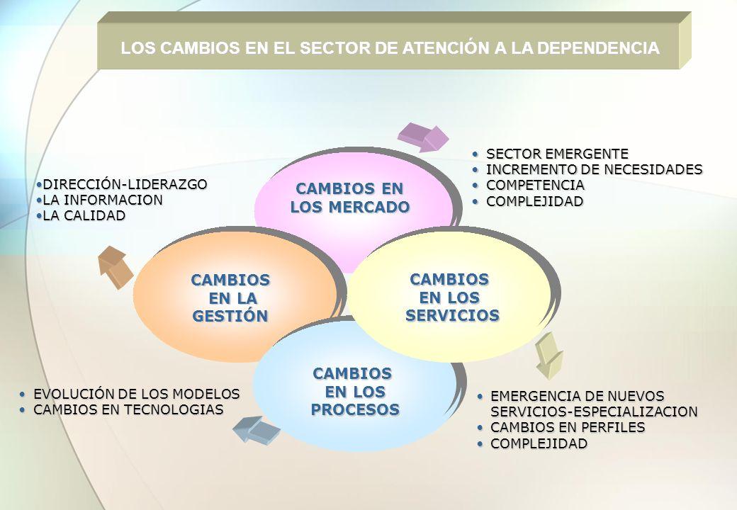 SECTOR EMERGENTESECTOR EMERGENTE INCREMENTO DE NECESIDADESINCREMENTO DE NECESIDADES COMPETENCIACOMPETENCIA COMPLEJIDADCOMPLEJIDAD EMERGENCIA DE NUEVOS