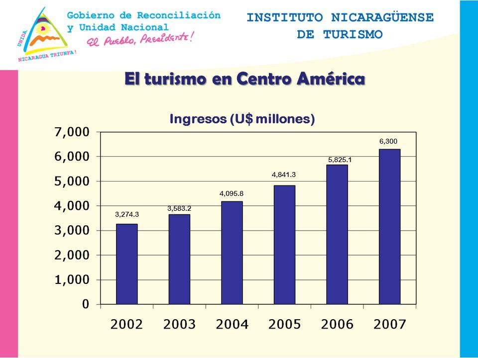 El turismo en Centro América Ingresos (U$ millones) 3,274.3 3,583.2 4,095.8 4,841.3 5,825.1 6,300