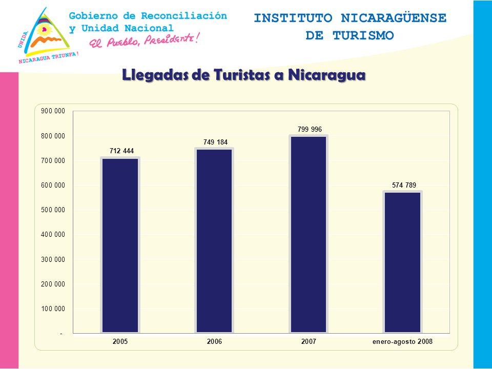 Llegadas de Turistas a Nicaragua