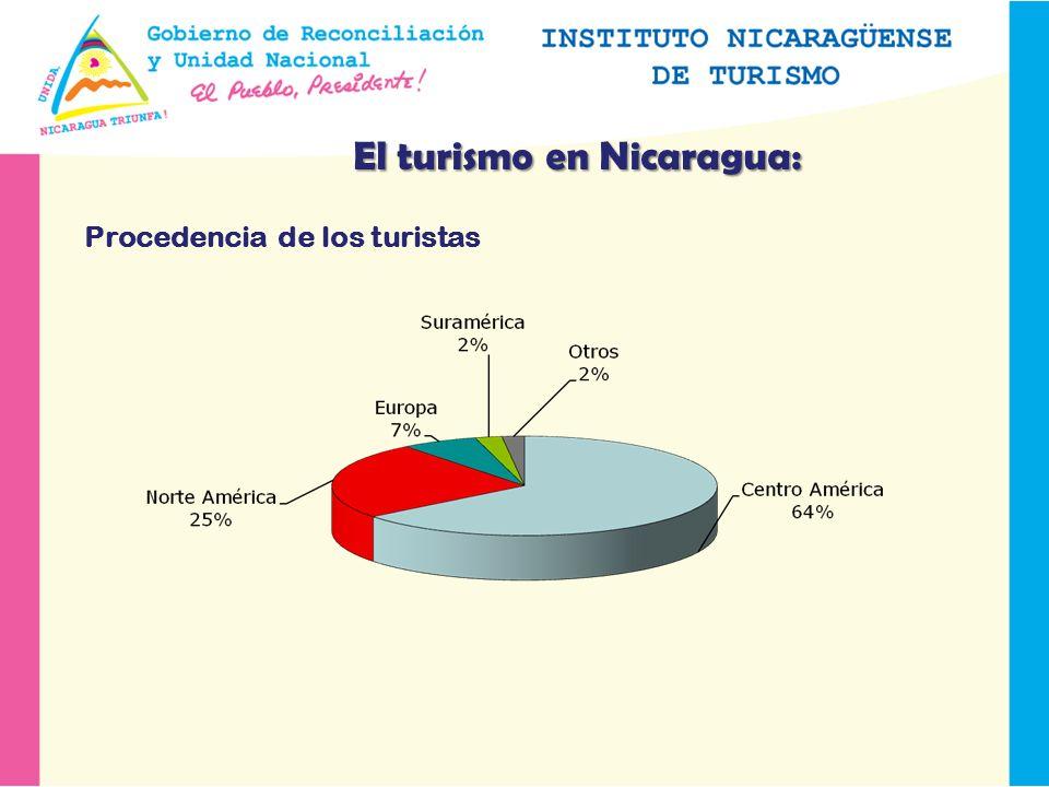 El turismo en Nicaragua: Procedencia de los turistas
