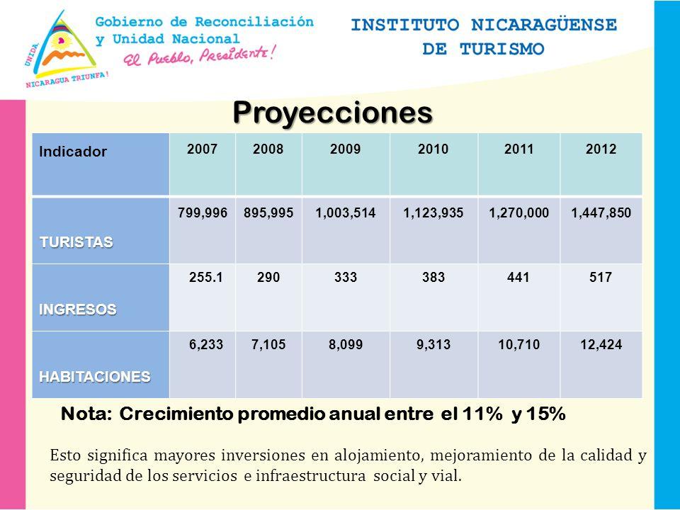 Proyecciones Indicador 200720082009201020112012 TURISTAS 799,996 895,995 1,003,5141,123,935 1,270,000 1,447,850 INGRESOS 255.1290333383441517 HABITACIONES 6,2337,1058,0999,31310,71012,424 Esto significa mayores inversiones en alojamiento, mejoramiento de la calidad y seguridad de los servicios e infraestructura social y vial.