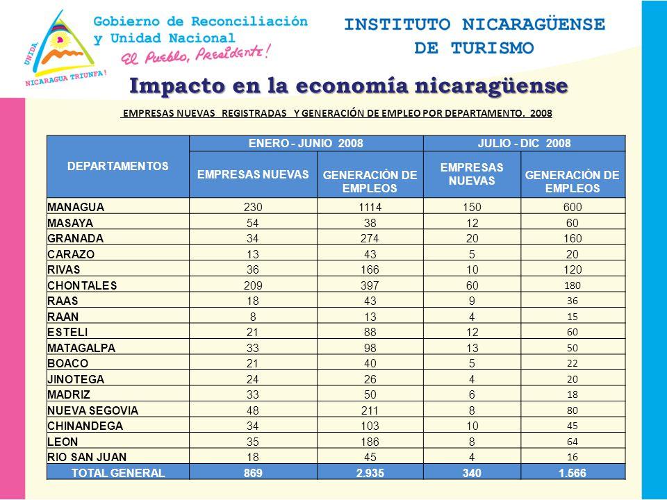 Impacto en la economía nicaragüense EMPRESAS NUEVAS REGISTRADAS Y GENERACIÓN DE EMPLEO POR DEPARTAMENTO.