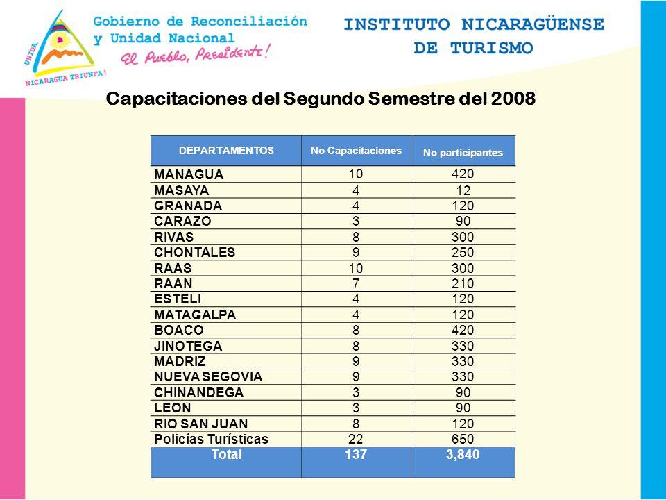 DEPARTAMENTOSNo Capacitaciones No participantes MANAGUA 10 420 MASAYA 4 12 GRANADA 4 120 CARAZO 3 90 RIVAS 8 300 CHONTALES 9 250 RAAS 10 300 RAAN 7 210 ESTELI 4 120 MATAGALPA 4 120 BOACO 8 420 JINOTEGA 8 330 MADRIZ 9 330 NUEVA SEGOVIA 9 330 CHINANDEGA 3 90 LEON 3 90 RIO SAN JUAN 8 120 Policías Turísticas 22 650 Total137 3,840 Capacitaciones del Segundo Semestre del 2008