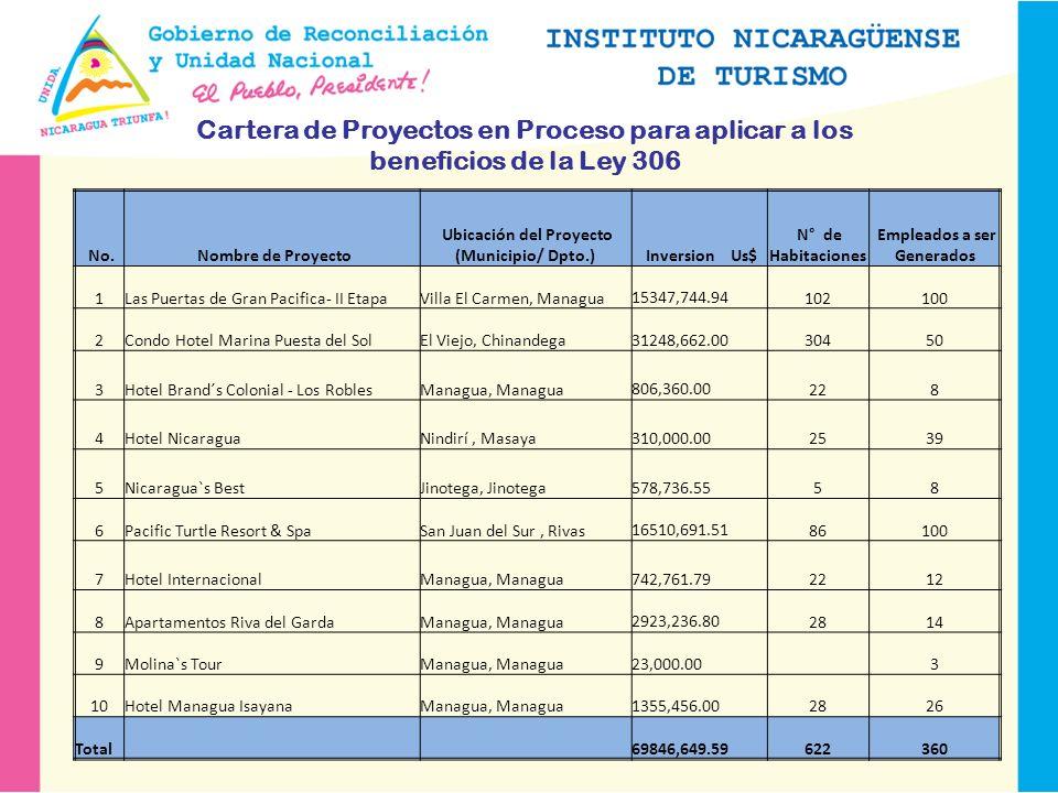 No. Nombre de Proyecto Ubicación del Proyecto (Municipio/ Dpto.) Inversion Us$ N° de Habitaciones Empleados a ser Generados 1Las Puertas de Gran Pacif