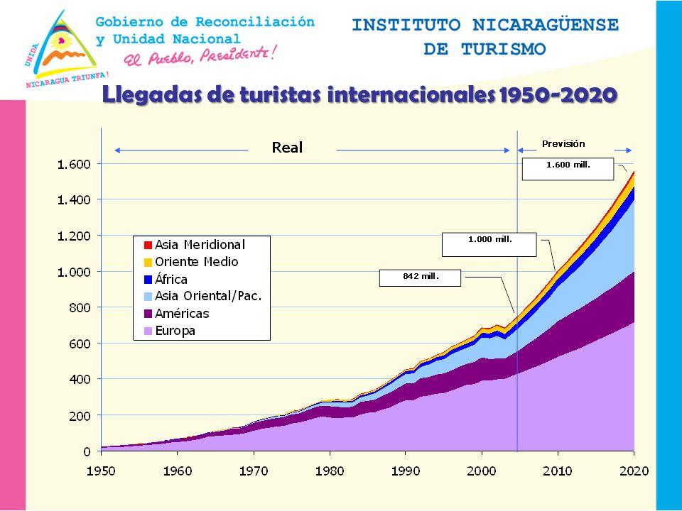 Llegadas de turistas internacionales 1950-2020