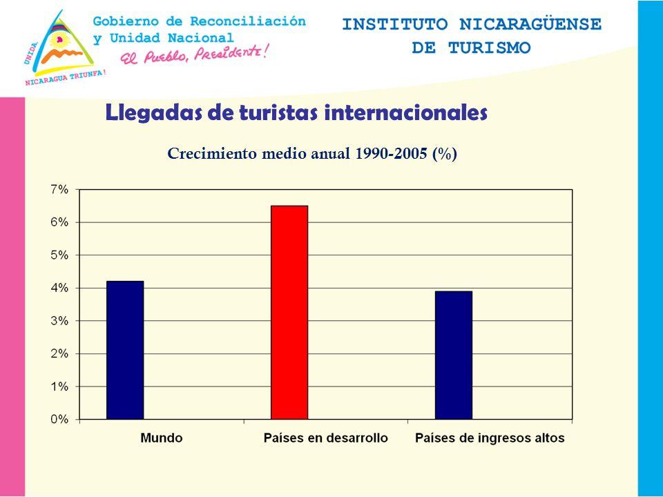 Llegadas de turistas internacionales Crecimiento medio anual 1990-2005 (%)