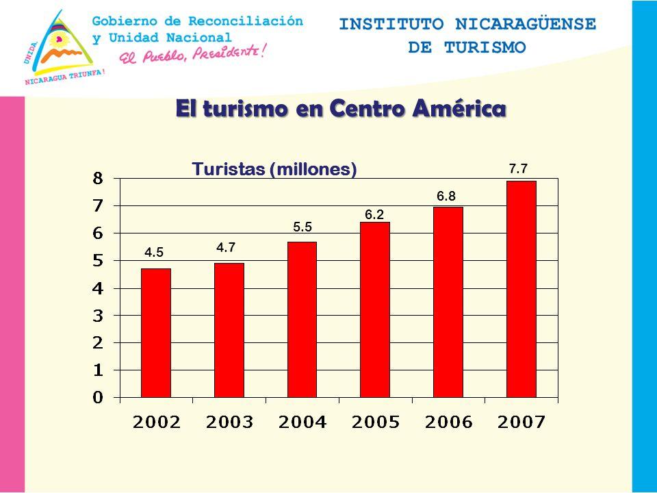 El turismo en Centro América Turistas (millones) 4.5 4.7 5.5 6.2 6.8 7.7