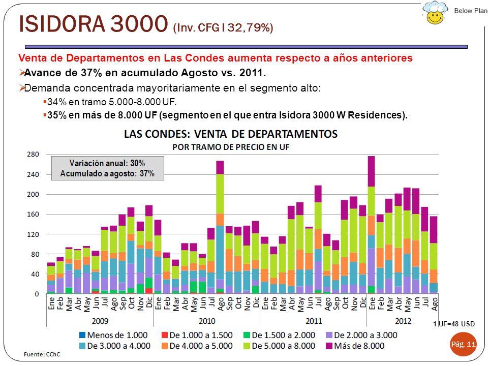 Venta de Departamentos en Las Condes aumenta respecto a años anteriores Avance de 37% en acumulado Agosto vs. 2011. Demanda concentrada mayoritariamen