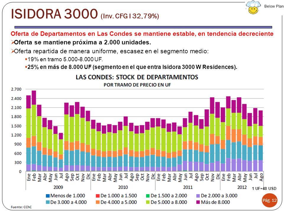 Oferta de Departamentos en Las Condes se mantiene estable, en tendencia decreciente Oferta se mantiene próxima a 2.000 unidades. Oferta repartida de m