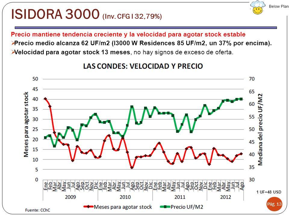Precio mantiene tendencia creciente y la velocidad para agotar stock estable Precio medio alcanza 62 UF/m2 (I3000 W Residences 85 UF/m2, un 37% por en