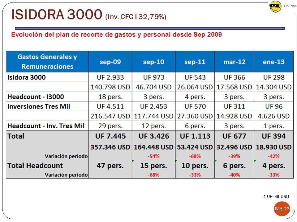 Evolución del plan de recorte de gastos y personal desde Sep 2009 Pág. 23 1 UF=48 USD ISIDORA 3000 (Inv. CFG I 32,79%)