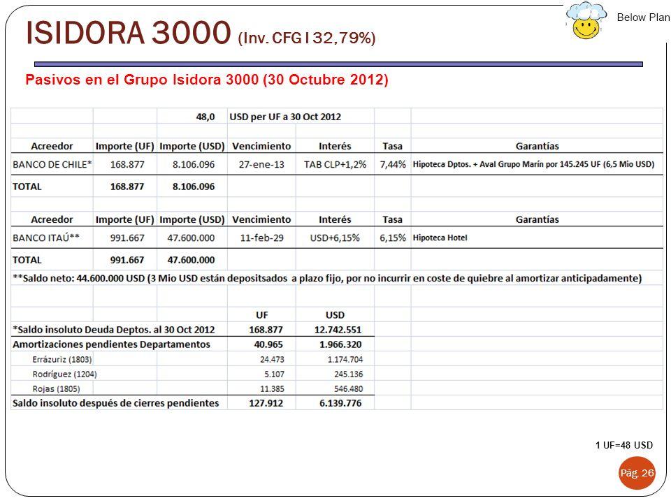 Pasivos en el Grupo Isidora 3000 (30 Octubre 2012) Pág. 26 ISIDORA 3000 (Inv. CFG I 32,79%) 1 UF=48 USD