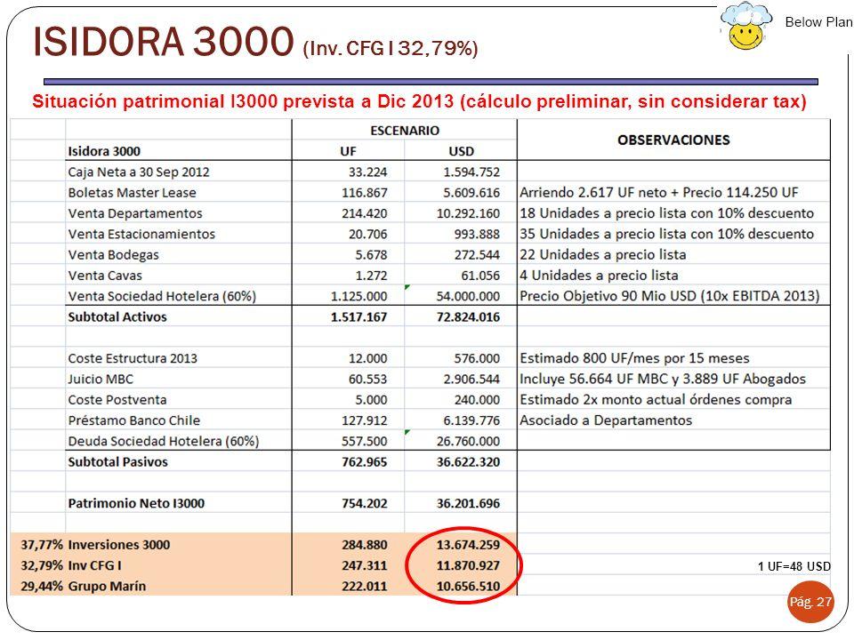 Situación patrimonial I3000 prevista a Dic 2013 (cálculo preliminar, sin considerar tax) Pág. 27 ISIDORA 3000 (Inv. CFG I 32,79%) 1 UF=48 USD
