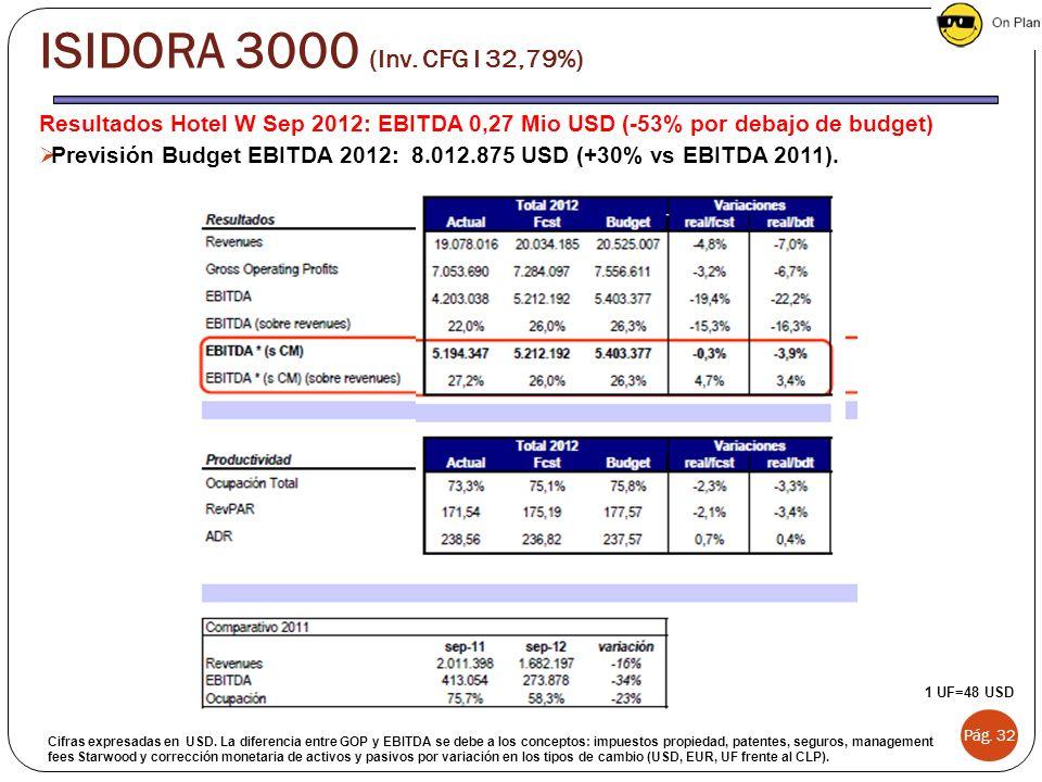 Resultados Hotel W Sep 2012: EBITDA 0,27 Mio USD (-53% por debajo de budget) Previsión Budget EBITDA 2012: 8.012.875 USD (+30% vs EBITDA 2011). Pág. 3