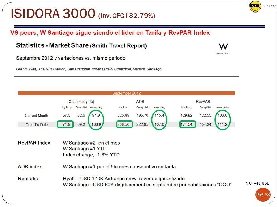 VS peers, W Santiago sigue siendo el líder en Tarifa y RevPAR Index Pág. 33 ISIDORA 3000 (Inv. CFG I 32,79%) 1 UF=48 USD