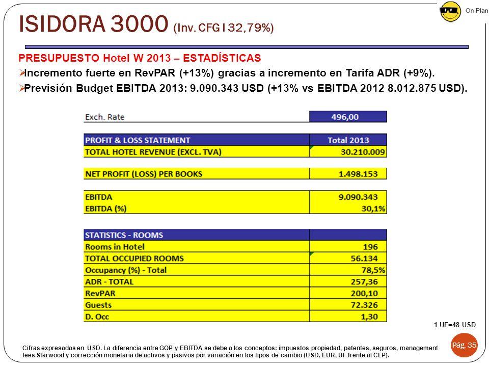 PRESUPUESTO Hotel W 2013 – ESTADÍSTICAS Incremento fuerte en RevPAR (+13%) gracias a incremento en Tarifa ADR (+9%). Previsión Budget EBITDA 2013: 9.0