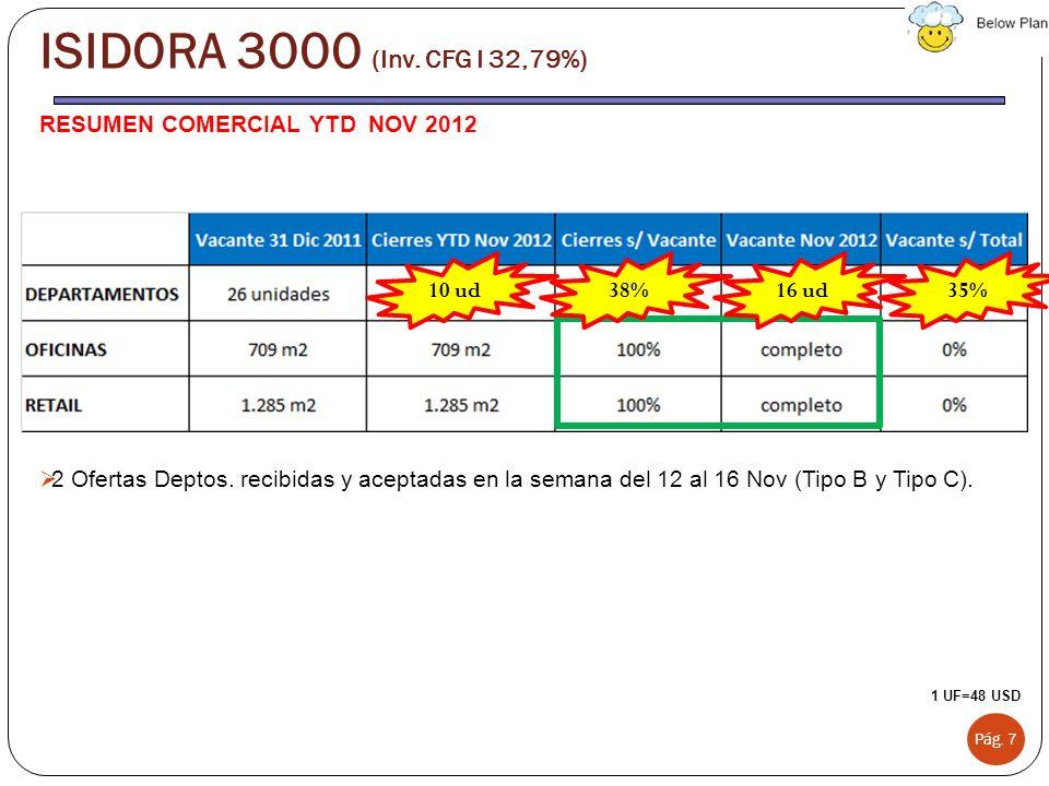 RESUMEN COMERCIAL YTD NOV 2012 2 Ofertas Deptos. recibidas y aceptadas en la semana del 12 al 16 Nov (Tipo B y Tipo C). Pág. 7 ISIDORA 3000 (Inv. CFG